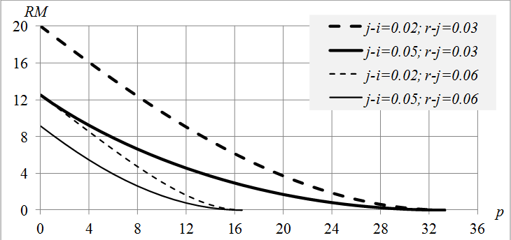 Fig. 1. The dependence of the rent multiplier on PPL for different values of j-i and r-j.