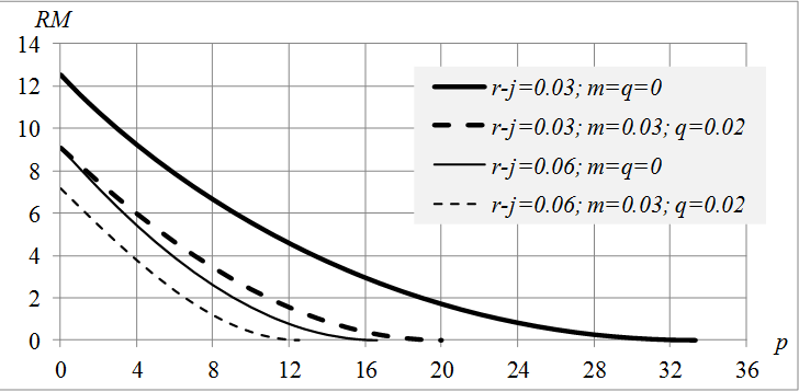 Fig. 2. The dependence of the rent multiplier on PPL for different values of r-j, m, q at j-i=0,05.